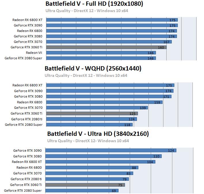 GeForce RTX 3060 Ti ベンチマーク - バトルフィールドV