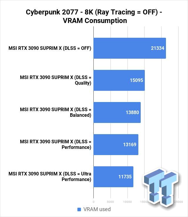 サイバーパンク2077 8K VRAM使用率 - レイトレーシング無効