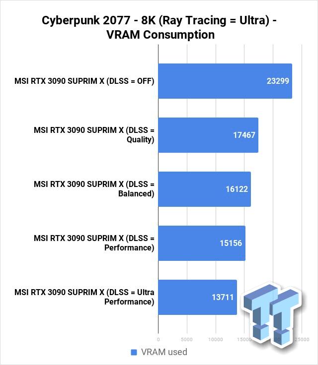 サイバーパンク2077 8K VRAM使用率 - レイトレーシング有効