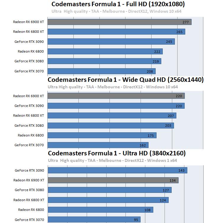 Radeon RX 6900 XTベンチマーク - Codemasters Formula 1 2020