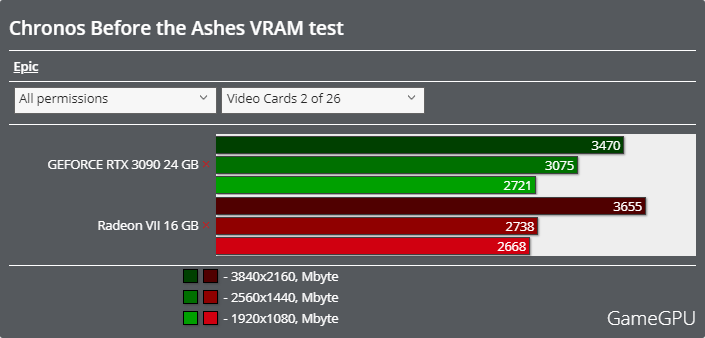 Chronos: Before the Ashesベンチマーク - VRAM使用率