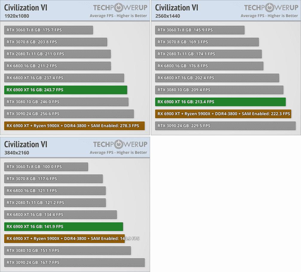 Radeon RX 6900 XTベンチマーク - Civilization VI