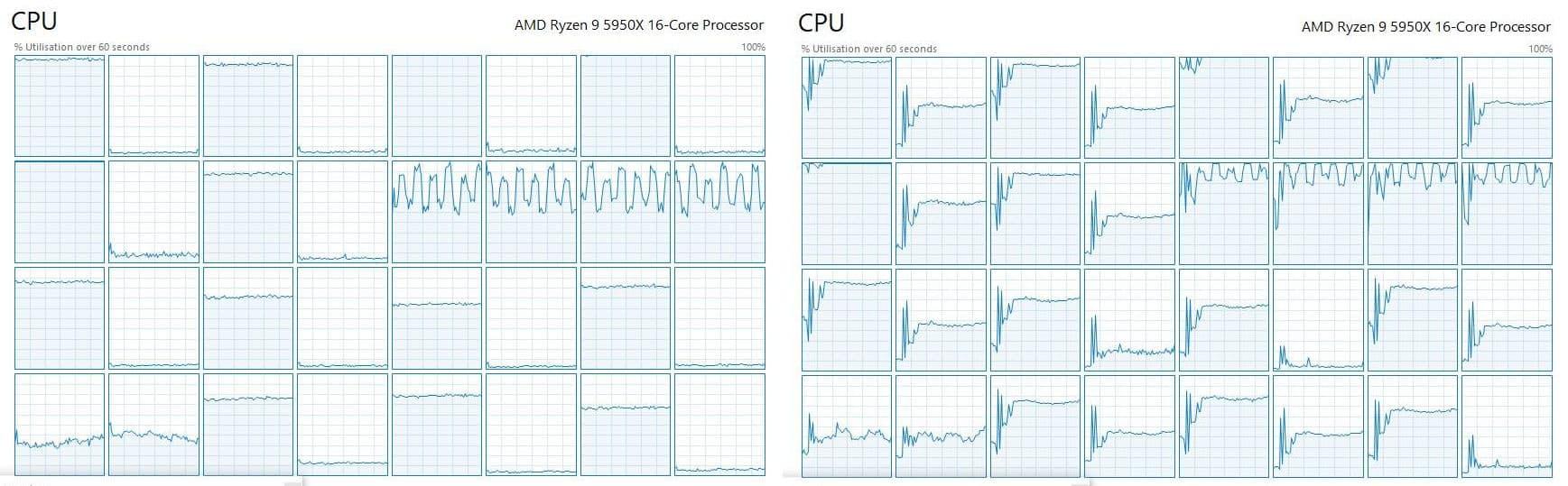 左: 改造前、右: 改造後、改造後はCPUがしっかりと使用される