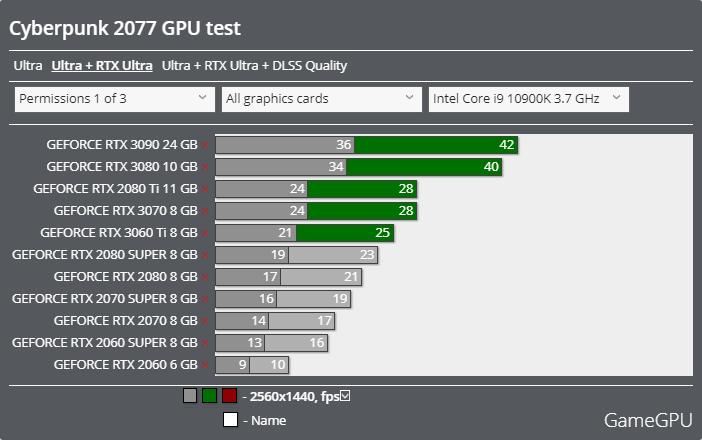 サイバーパンク2077ベンチマーク - 2560x1440 レイトレーシング