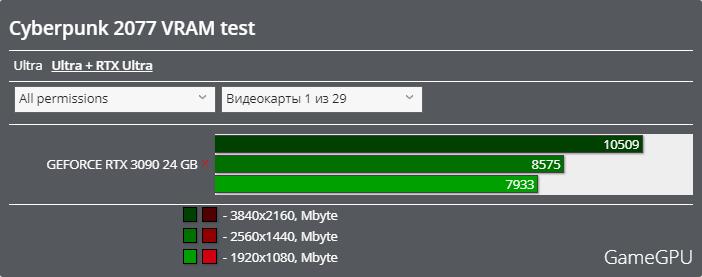 サイバーパンク2077ベンチマーク - VRAM使用率 レイトレーシング