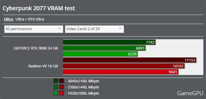 サイバーパンク2077ベンチマーク - VRAM使用率