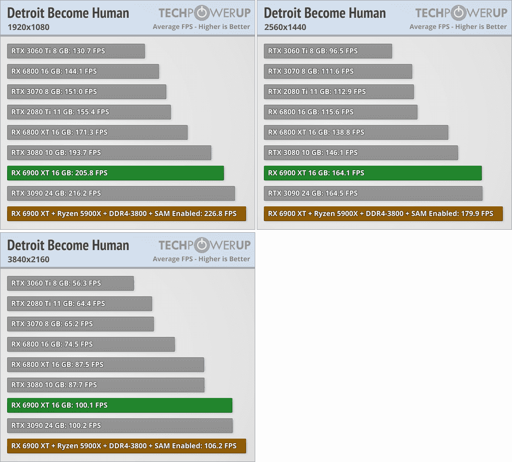 Radeon RX 6900 XTベンチマーク - Detroit: Become Human