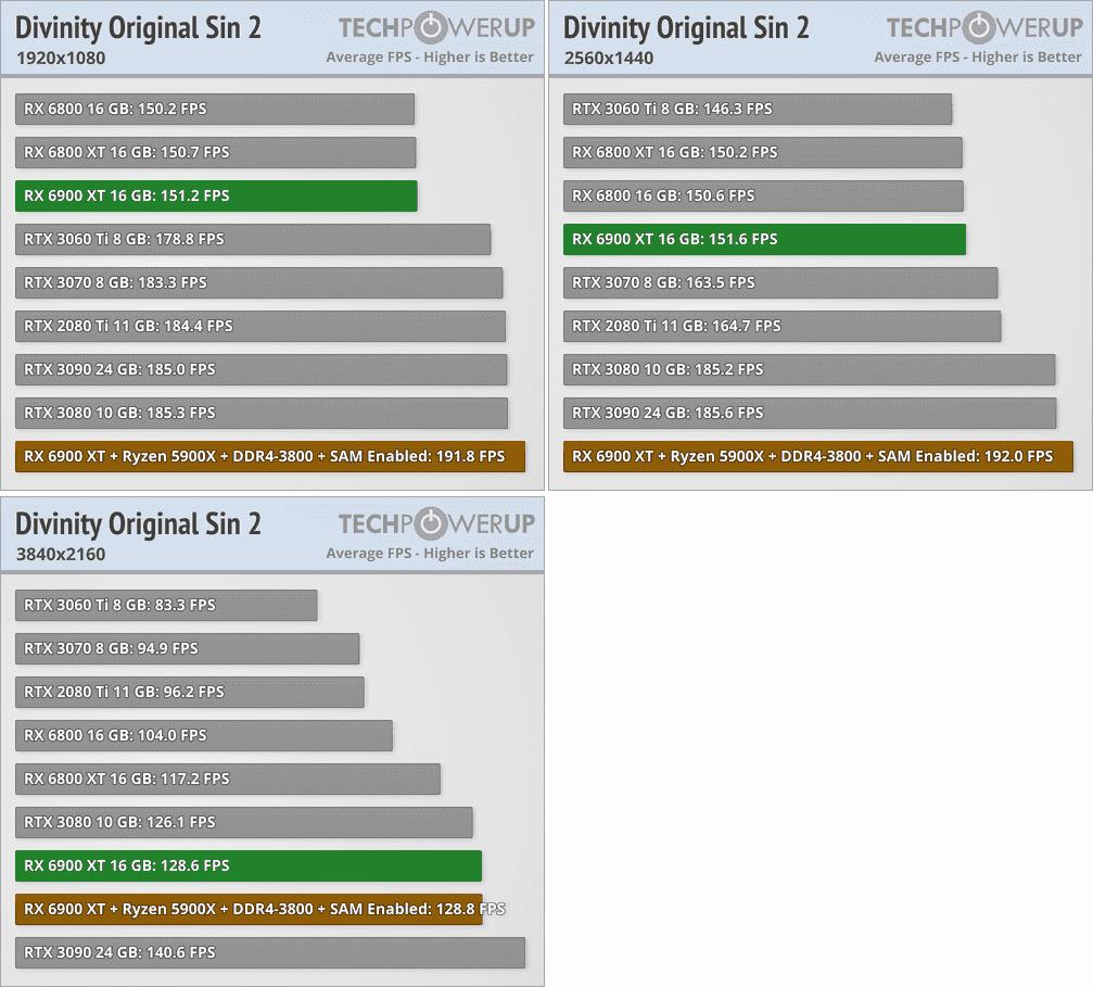 Radeon RX 6900 XTベンチマーク - Divinity: Original Sin 2