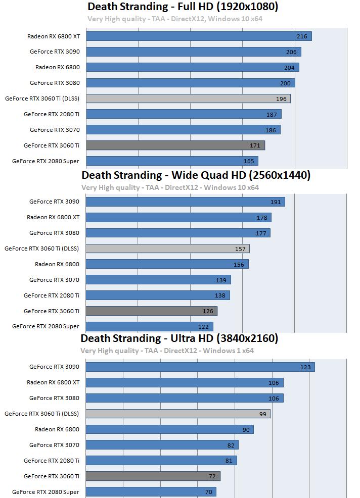 GeForce RTX 3060 Ti ベンチマーク - Death Stranding