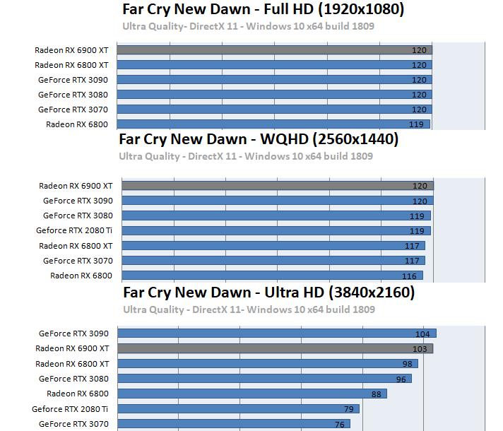 Radeon RX 6900 XTベンチマーク - ファークライ ニュードーン