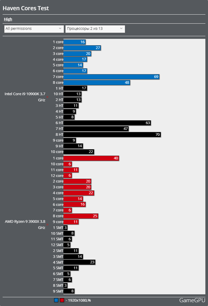 Havenベンチマーク - CPU使用率