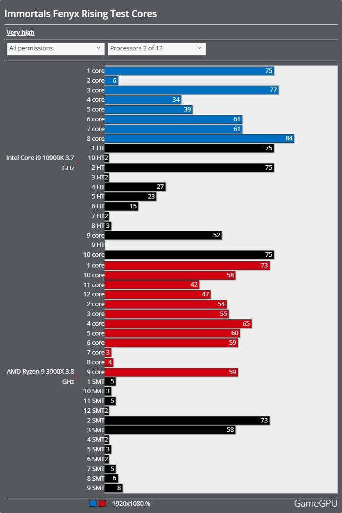 イモータルズ フィニクス ライジングベンチマーク - CPU使用率