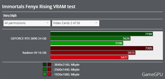 イモータルズ フィニクス ライジングベンチマーク - VRAM使用率
