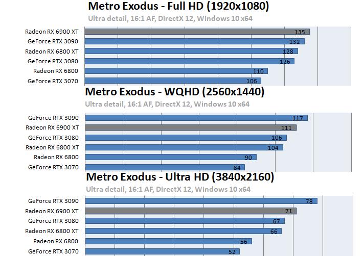 Radeon RX 6900 XTベンチマーク - Metro: EXODUS