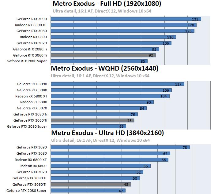 GeForce RTX 3060 Ti ベンチマーク - Metro: EXODUS
