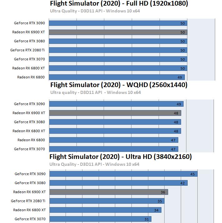 Radeon RX 6900 XTベンチマーク - Microsoft Flight Simulator