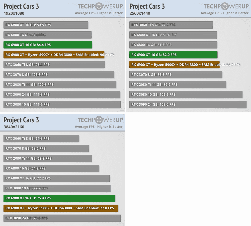Radeon RX 6900 XTベンチマーク - Project Cars 3