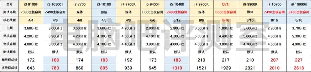 Cinebench R15リザルト - CPU各種