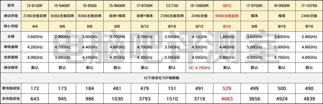 Cinebench R20リザルト - CPU各種