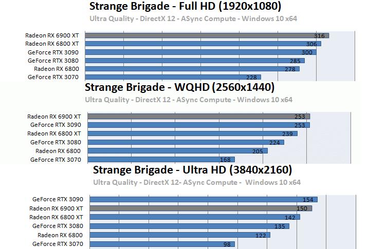 Radeon RX 6900 XTベンチマーク - Strange Brigade