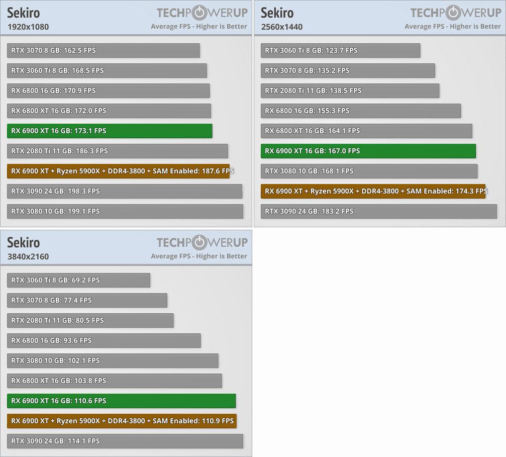 Radeon RX 6900 XTベンチマーク - Sekiro: Shadows Die Twice