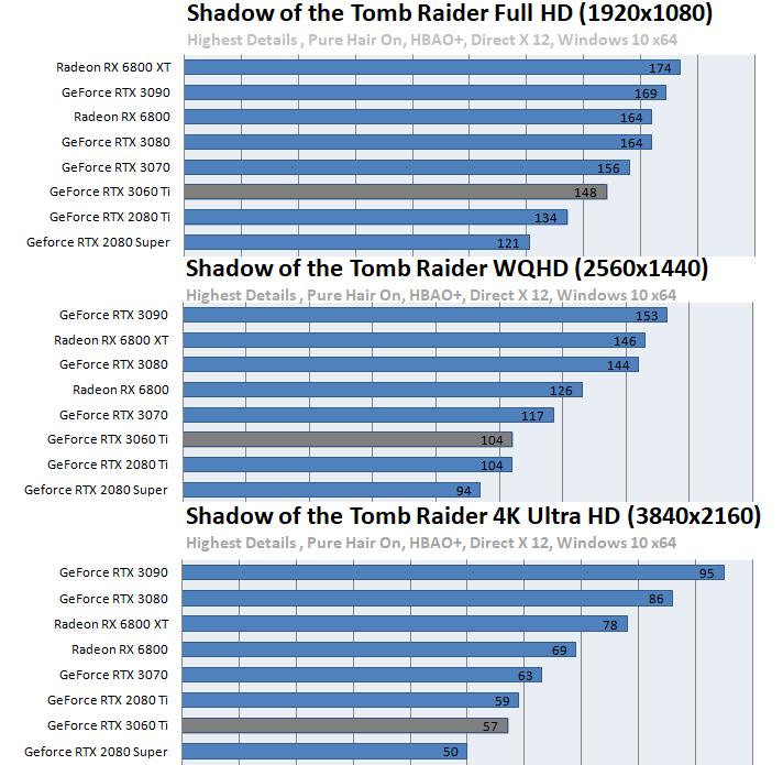 GeForce RTX 3060 Ti ベンチマーク - Shadow of the Tomb Raider