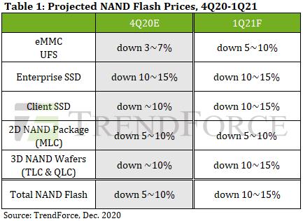 2021Q1(1~3月)のSSD価格予測