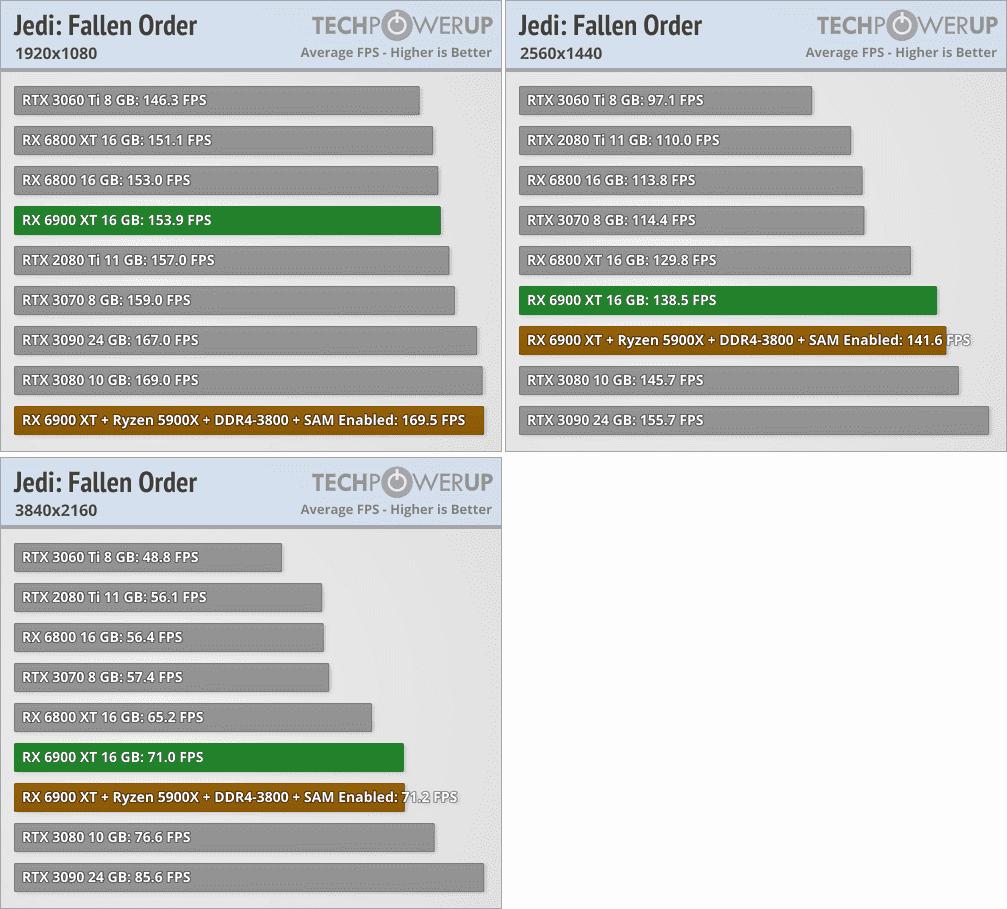 Radeon RX 6900 XTベンチマーク - Star Wars: Jedi Fallen Order