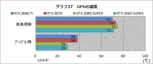 GeForce RTX 3060 Ti - 温度
