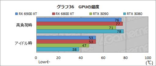 Radeon RX 6900 XT - 温度