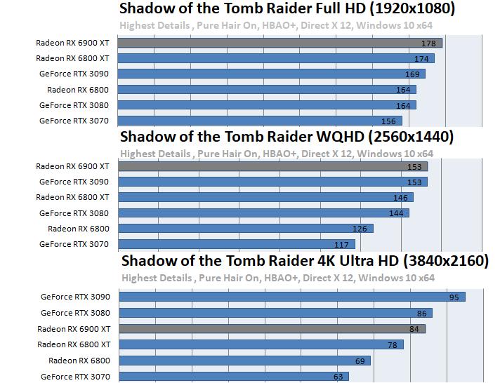 Radeon RX 6900 XTベンチマーク - Shadow of the Tomb Raider