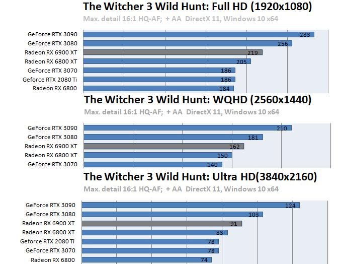 Radeon RX 6900 XTベンチマーク - The Witcher III: Wild Hunt