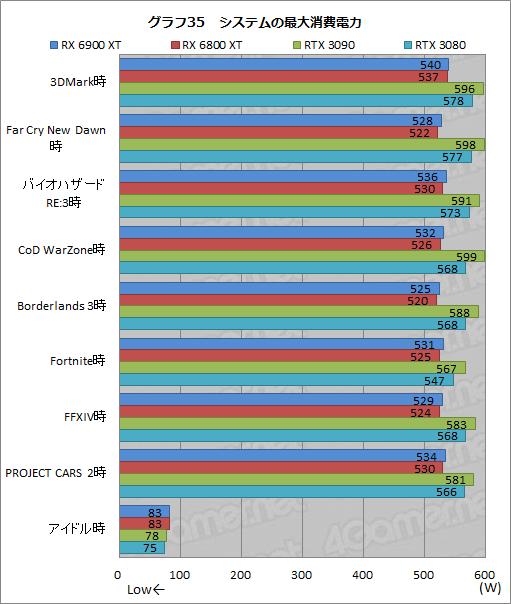 Radeon RX 6900 XT - 消費電力
