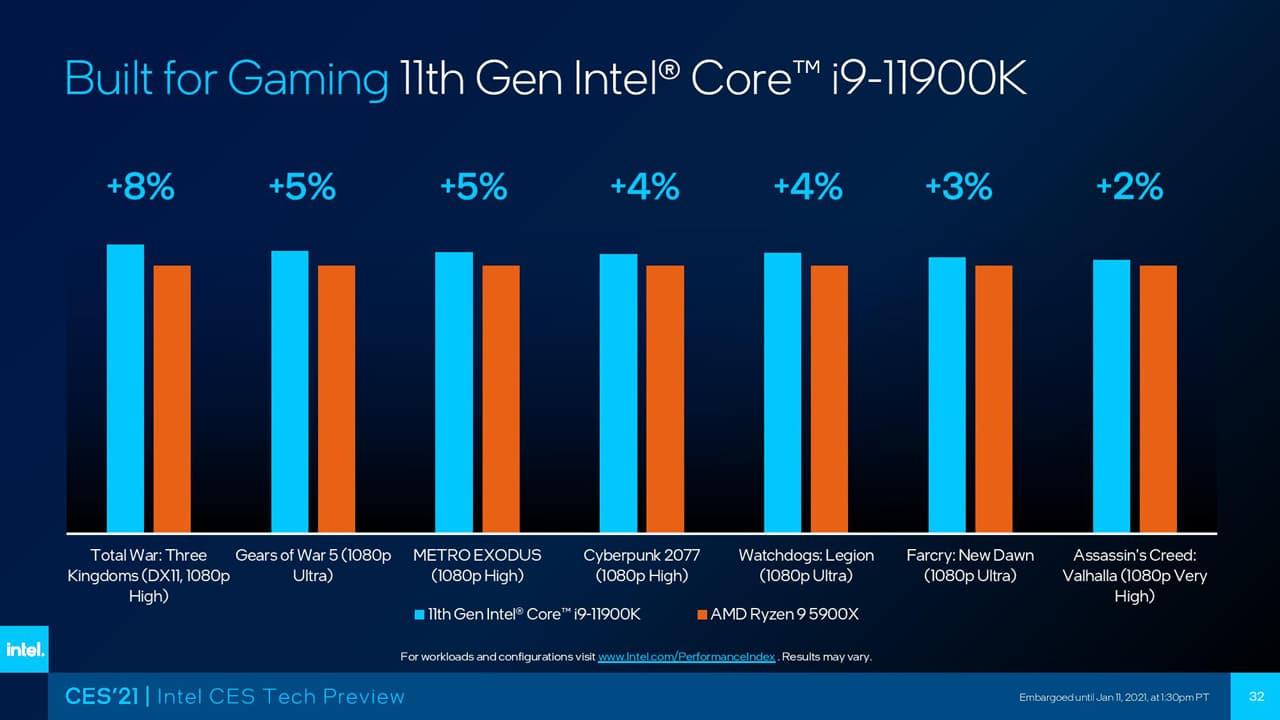 Intel Core i9-11900K ゲームパフォーマンス