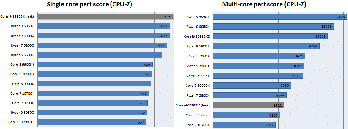 CPU-Zリザルト - ランキング