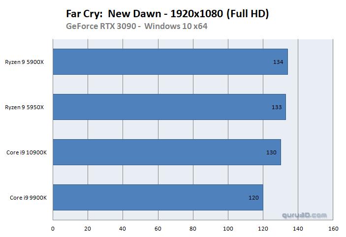 Far Cry: New Down ベンチマーク