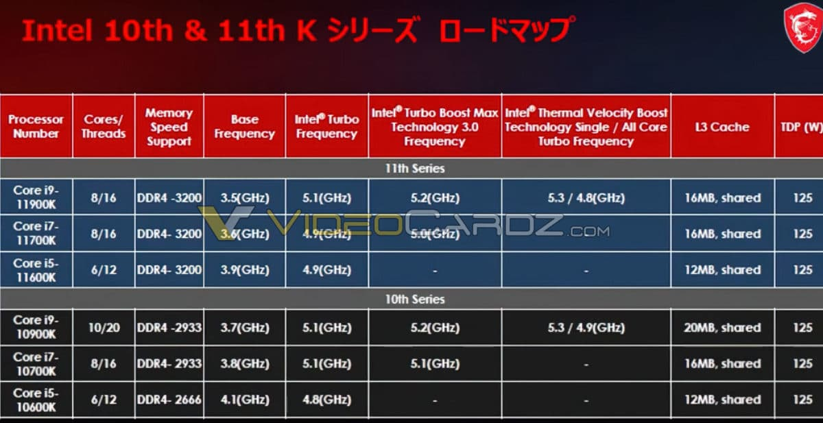 Intel第11世代Core Rocket Lake-Sスペック