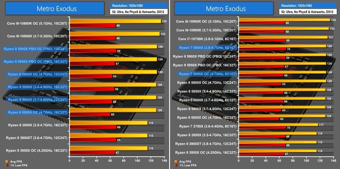 Metro Exodus - Comet Lake-Sの時点ですでにZen 3に勝っている