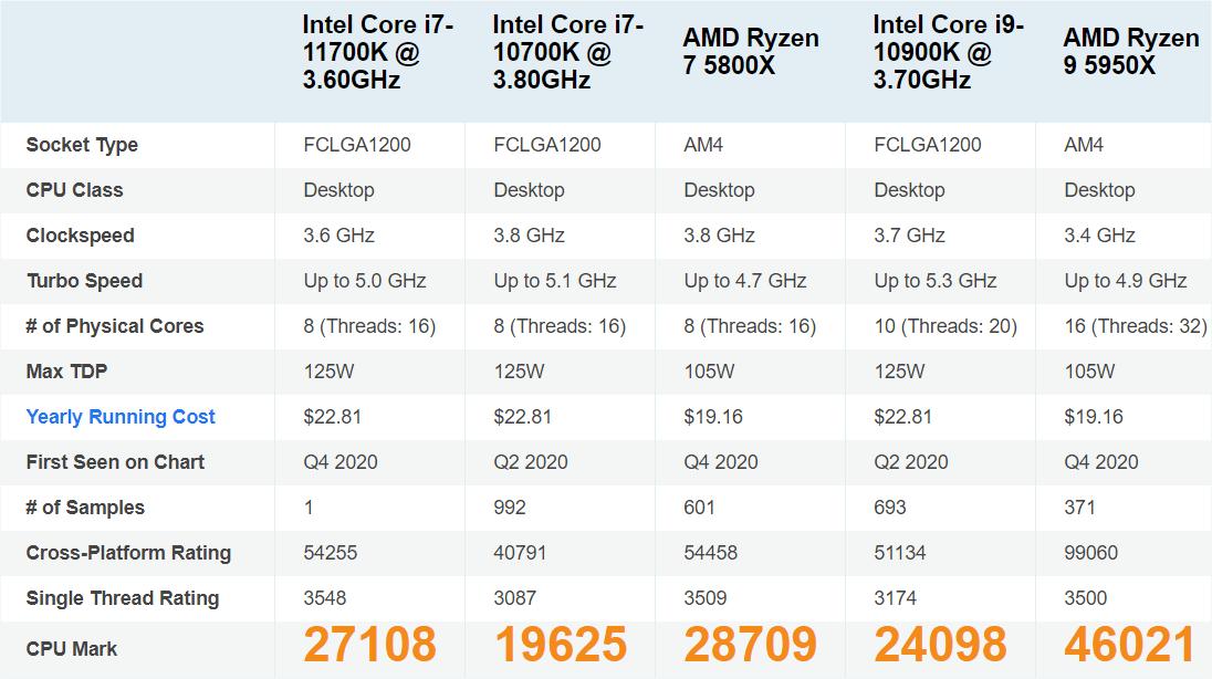 PassMark CPU Mark - 各CPUのリザルト