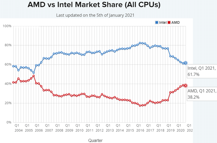 全CPUシェア - AMD vs Intel