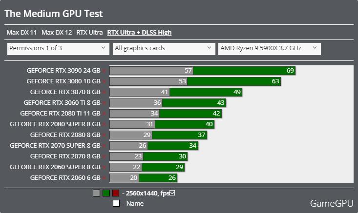 The Mediumベンチマーク - 2560x1440 レイトレーシング + DLSS