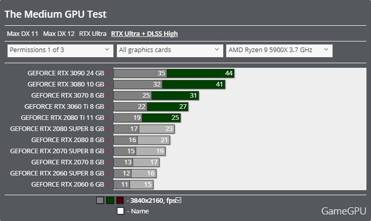 The Mediumベンチマーク - 3840x2160 レイトレーシング + DLSS