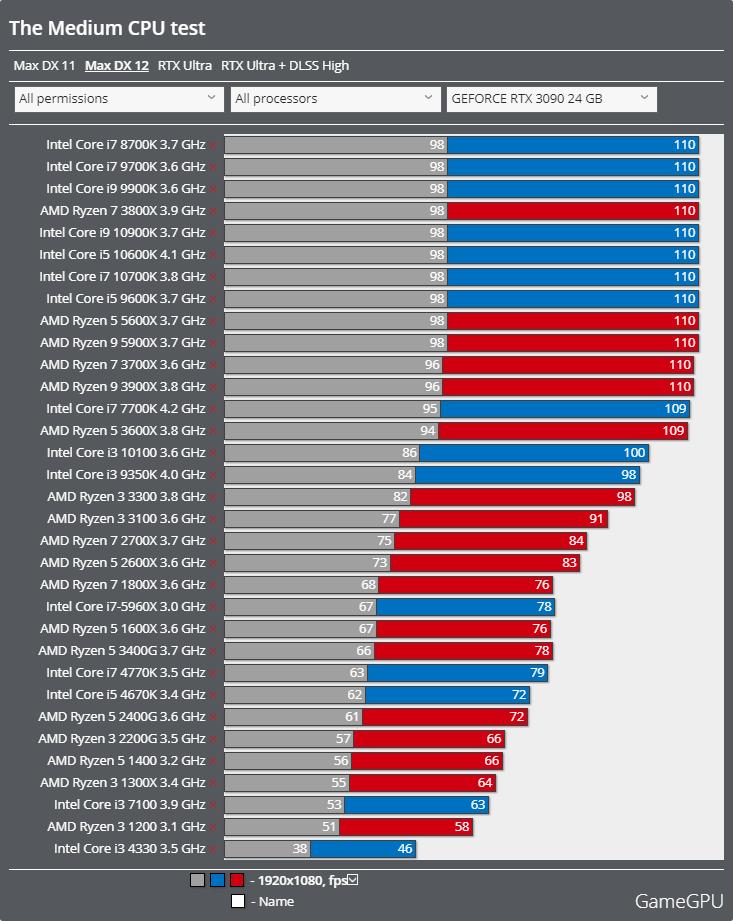 The Mediumベンチマーク - CPU DirectX 12