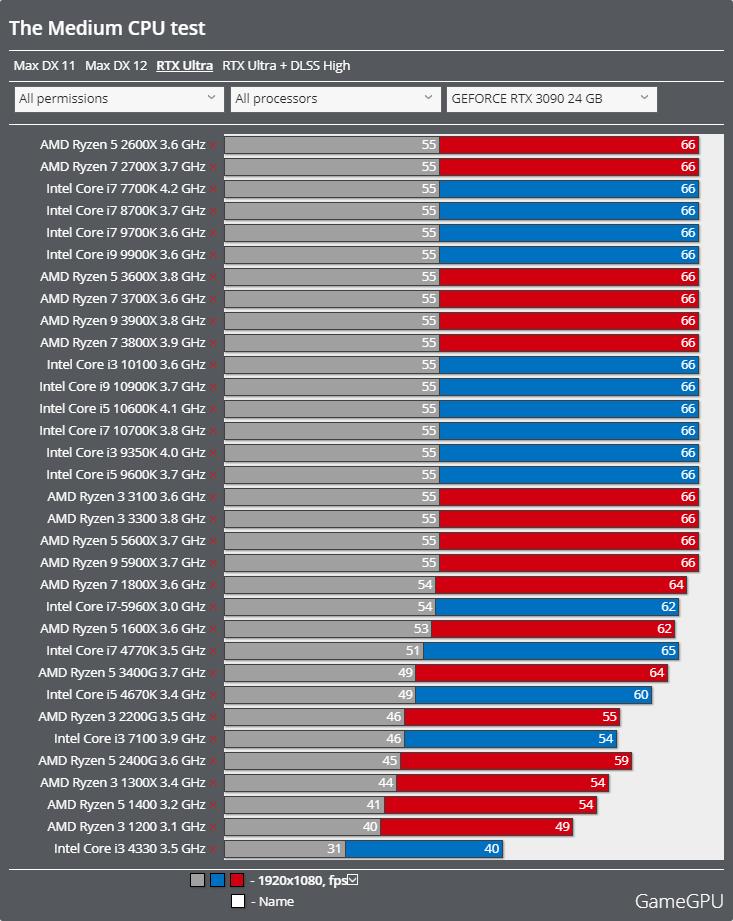 The Mediumベンチマーク - CPU レイトレーシング
