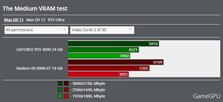 The Mediumベンチマーク - VRAM使用率 DirectX 11