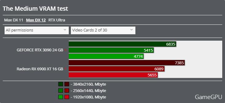 The Mediumベンチマーク - VRAM使用率 DirectX 12