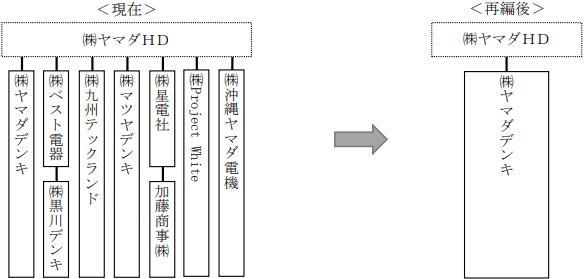 ヤマダホールディングス - 組織再編