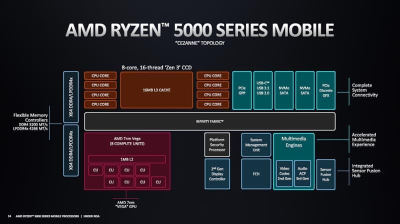 Ryzen 5000モバイルシリーズ - 仕様とラインナップ