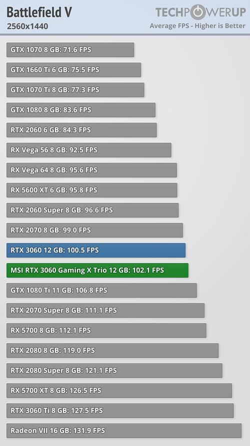 GeForce RTX 3060 - バトルフィールドV