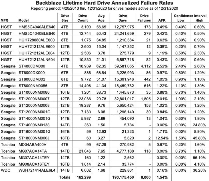 2013~2020年のHDD生涯故障率